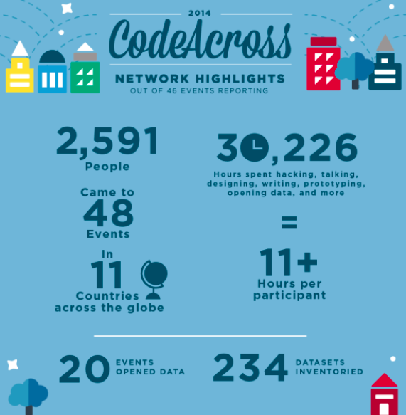 CodeAcross 2014 infographic