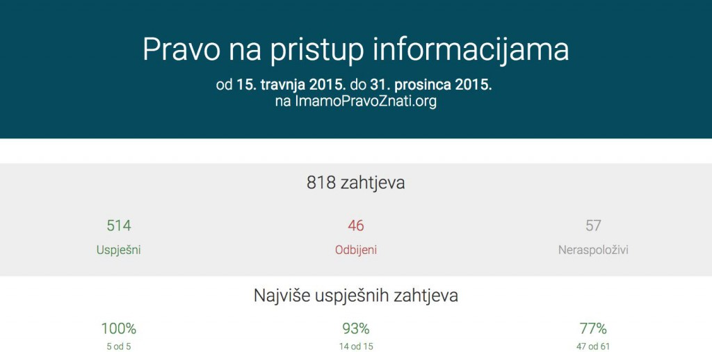 stats imamopravoznati.org-#-